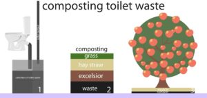 composting toilet for tiny house working logic